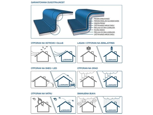 Struktura materijala i prednosti GERARD® ploča