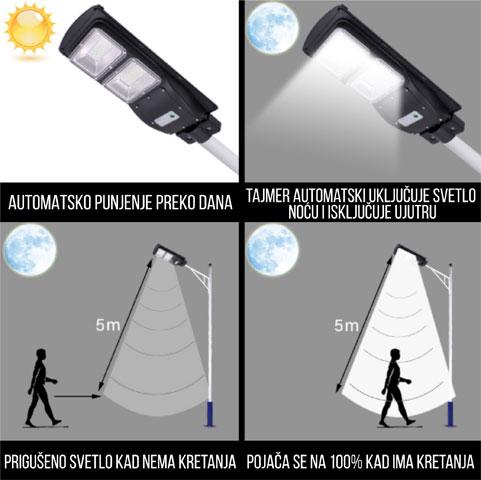 LED SOLAR reflektor - od 60W i 90W Lumen: 6000LM; Solarni panel: 6V9W premium fotonaponska solarna ploča sa automatskim punjenjem/sa indikatorom za punjenje