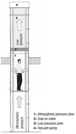 Princip funkcionisanja lifta
