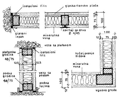 Osnovni detalji zidnih panoa
