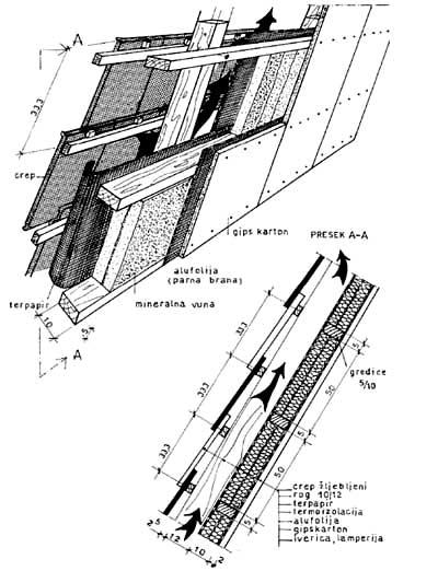 Termoizolacija krova sa slojevima zaštite sa unutrašnje strane rogova