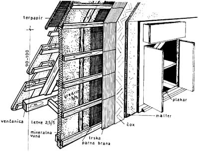 Konstrukcija bočnog zida sa toplotnom izolacijom
