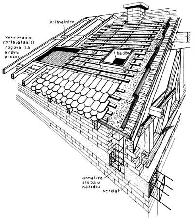 Konstrukcija krovnog pokrivača
