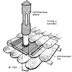Prodor kanalizacione ventilacije kroz krovni pokrivač