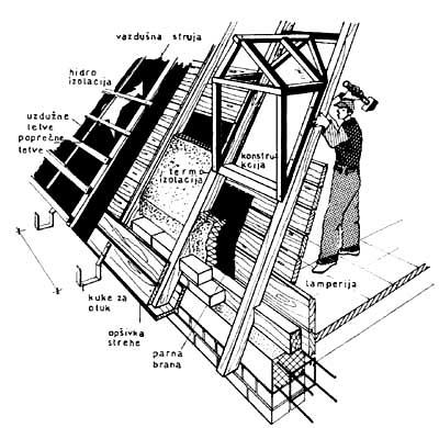 Konstrukcija za vertikalni prozor u krovu