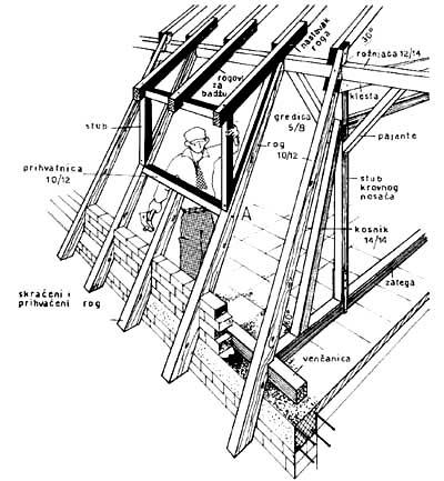 Konstrukcija vertikalnog krovnog prozora kod mansardnog krova