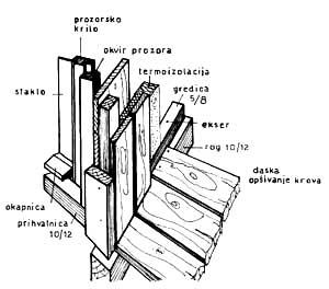 Detalj opšivke konstrukcije krovnog prozora