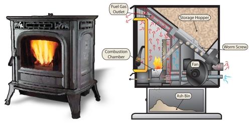 prednosti i mane grejanja na drvene pelete. Black Bedroom Furniture Sets. Home Design Ideas