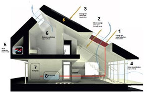 home for life - shema energetski pozitivne kuce