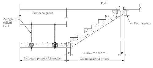 Podužni presek kroz pločaste arm. betonske stepenice