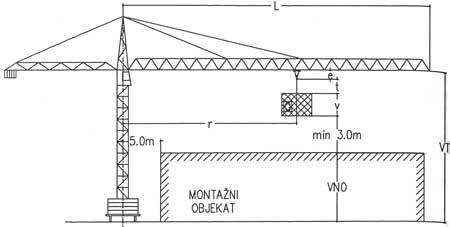 Karakteristike toranjske dizalice pri montaži elemenata