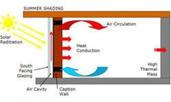Trombov zid - preko pola veka deo pasivne solarne arhitekture - Gradjevinarst...